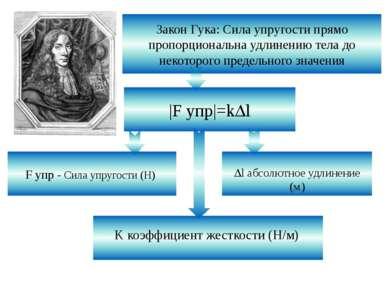 Закон Гука: Сила упругости прямо пропорциональна удлинению тела до некоторого...