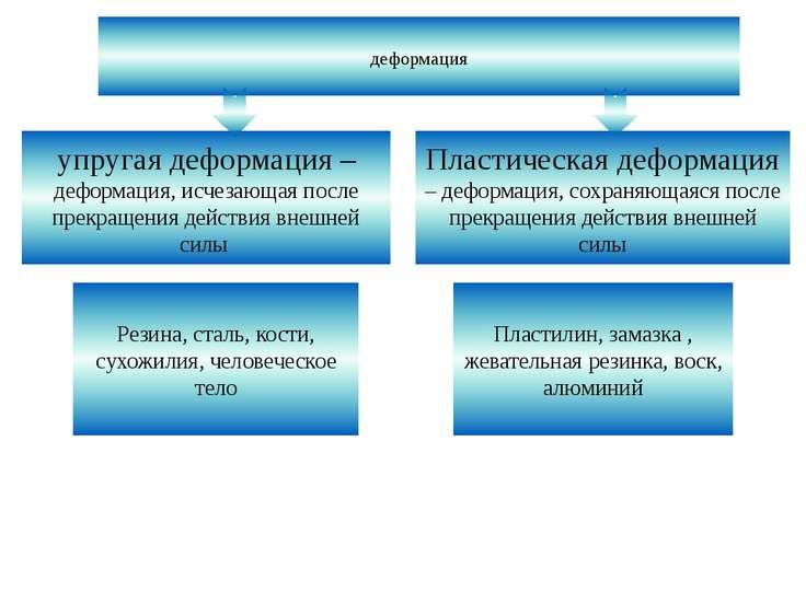 деформация упругая деформация – деформация, исчезающая после прекращения дейс...