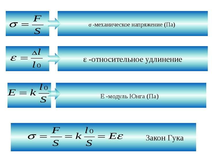 σ -механическое напряжение (Па) Закон Гука ε -относительное удлинение Е -моду...