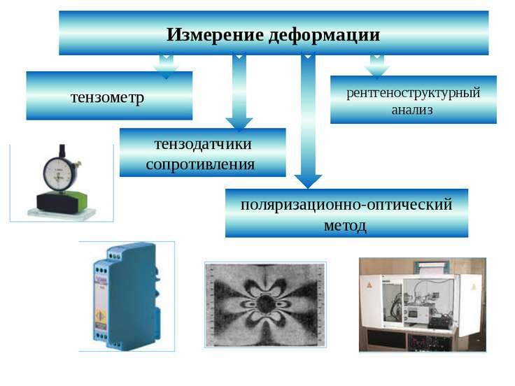Измерение деформации тензометр тензодатчики сопротивления рентгеноструктурный...