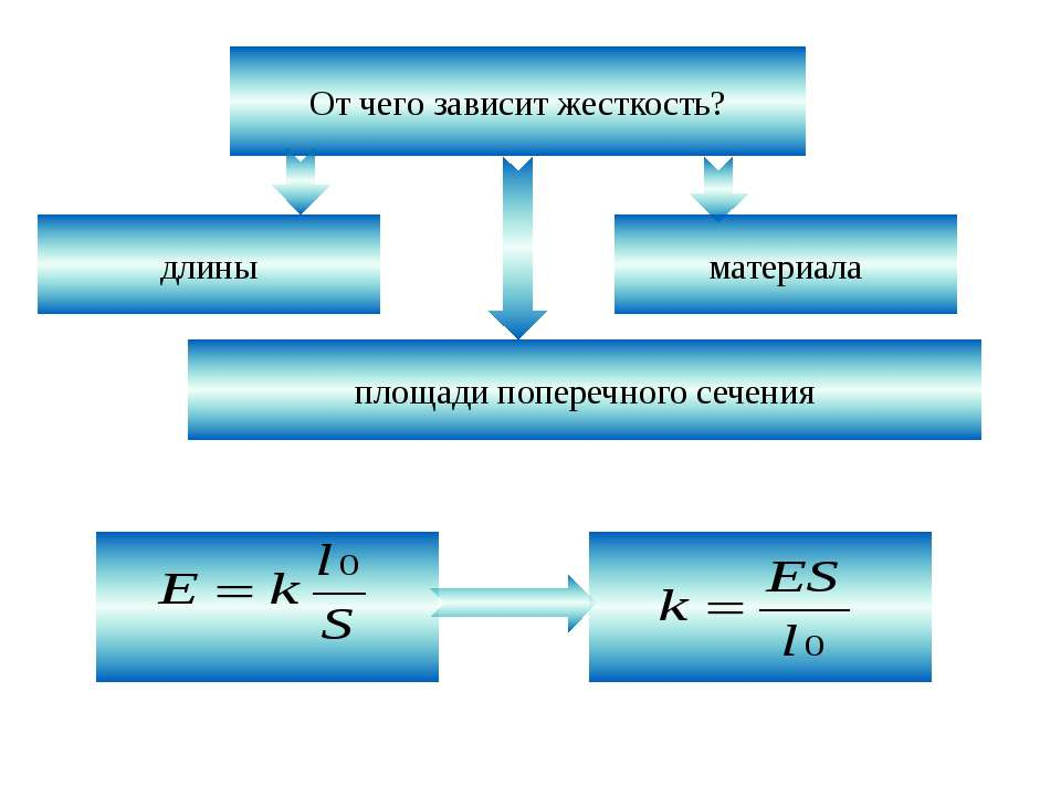 От чего зависит жесткость? длины материала площади поперечного сечения
