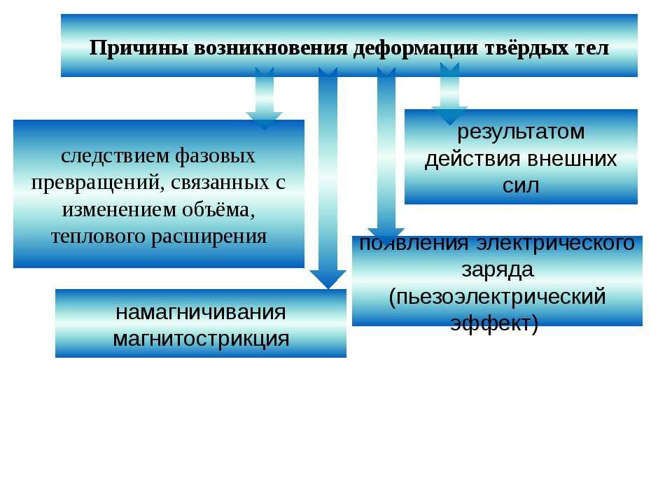 Причины возникновения деформации твёрдых тел следствием фазовых превращений, ...