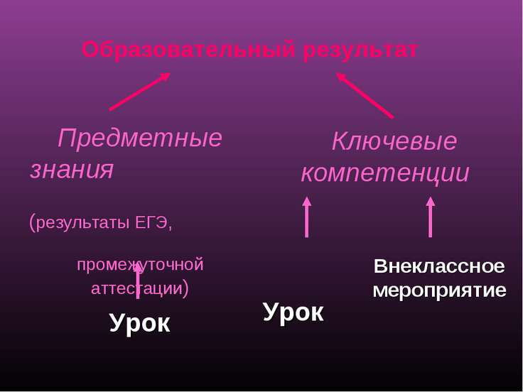 Образовательный результат Предметные знания (результаты ЕГЭ, промежуточной ат...