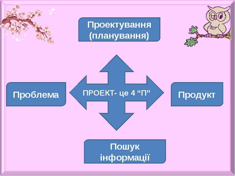 """ПРОЕКТ- це 4 """"П"""" Проблема Пошук інформації Проектування (планування) Продукт"""