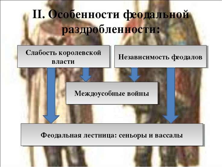 II. Особенности феодальной раздробленности: Слабость королевской власти Незав...