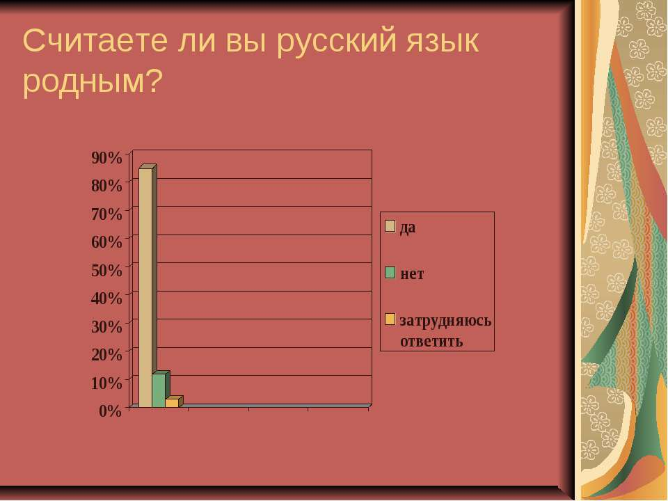 Считаете ли вы русский язык родным?