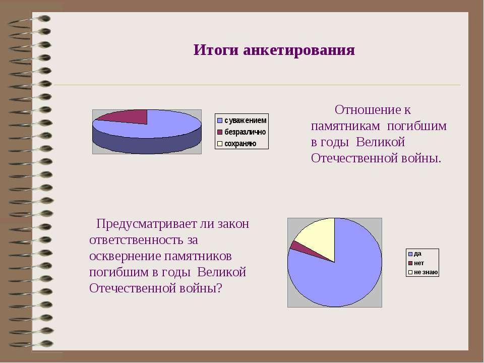 Отношение к памятникам погибшим в годы Великой Отечественной войны. Предусмат...