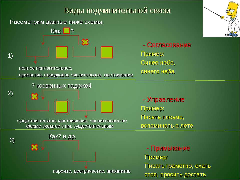 Виды подчинительной связи Рассмотрим данные ниже схемы. 1) 3) 2) Как ? полное...