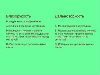 Близорукость Врождённая и приобретённая А) Большая кривизна хрусталика Б) Изл...