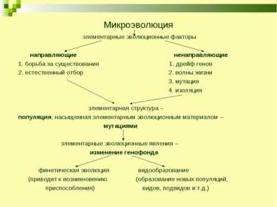 Микроэволюция элементарные эволюционные факторы направляющие ненаправляющие 1...