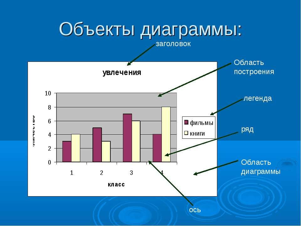 Объекты диаграммы: заголовок Область построения легенда ряд ось Область диагр...