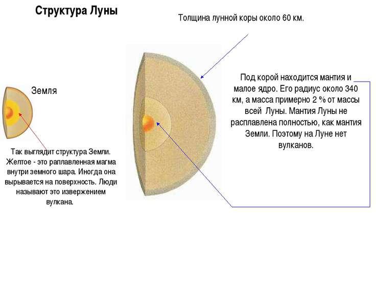 Под корой находится мантия и малое ядро. Его радиус около 340 км, а масса при...
