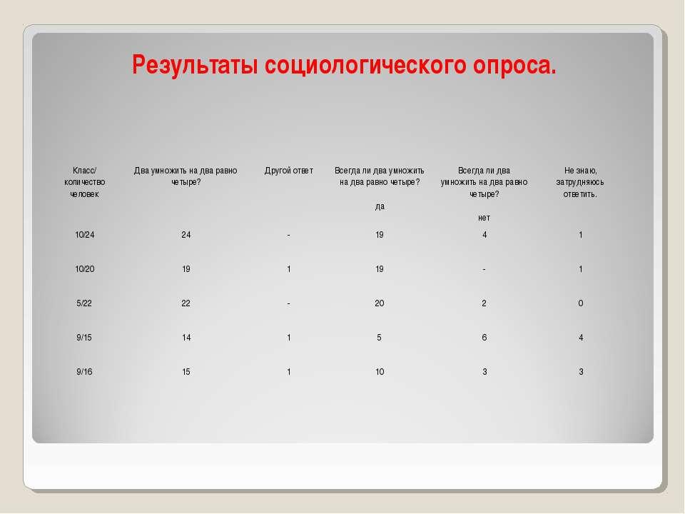 Результаты социологического опроса. Класс/ количество человек Два умножить на...