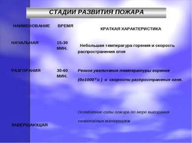 СТАДИИ РАЗВИТИЯ ПОЖАРА НАИМЕНОВАНИЕ ВРЕМЯ КРАТКАЯ ХАРАКТЕРИСТИКА НАЧАЛЬНАЯ 15...