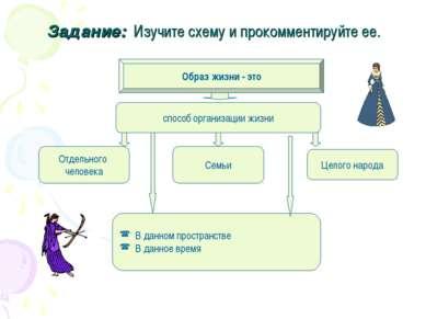 Задание: Изучите схему и прокомментируйте ее. Образ жизни - это способ органи...