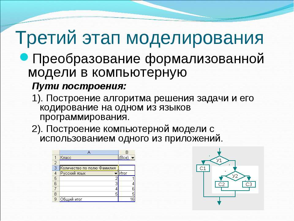 Третий этап моделирования Преобразование формализованной модели в компьютерну...