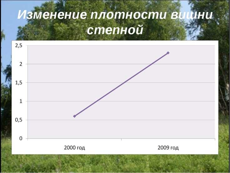 Изменение плотности вишни степной