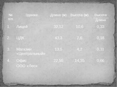 № п/п Здание Длина (м) Высота (м) Высота Длина 1. Лицей 32,12 10,6 0,33 2. ЦД...