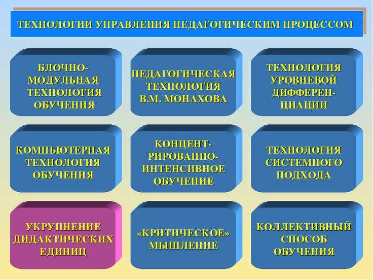 ТЕХНОЛОГИИ УПРАВЛЕНИЯ ПЕДАГОГИЧЕСКИМ ПРОЦЕССОМ БЛОЧНО- МОДУЛЬНАЯ ТЕХНОЛОГИЯ О...