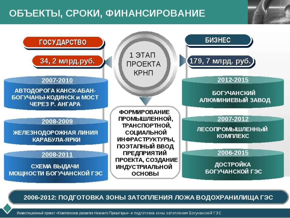 ОБЪЕКТЫ, СРОКИ, ФИНАНСИРОВАНИЕ 2006-2012: ПОДГОТОВКА ЗОНЫ ЗАТОПЛЕНИЯ ЛОЖА ВОД...