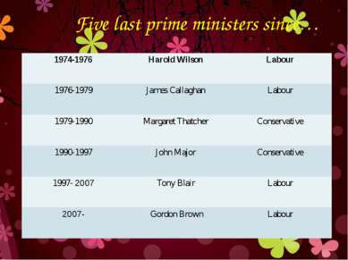 Five last prime ministers since… 1974-1976 Harold Wilson Labour 1976-1979 Jam...
