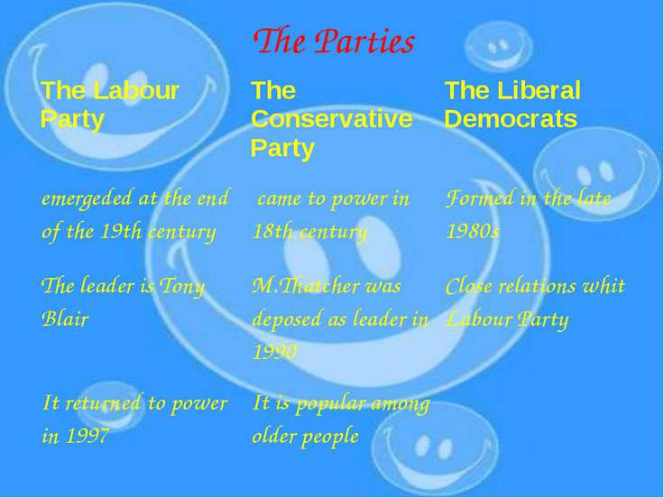 The Parties The Labour Party The Conservative Party The Liberal Democrats eme...