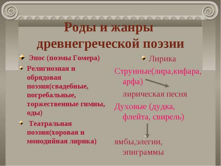 Роды и жанры древнегреческой поэзии Эпос (поэмы Гомера) Религиозная и обрядов...