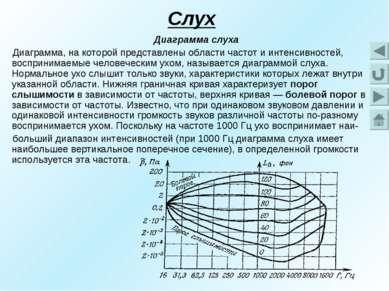 Слух Диаграмма слуха Диаграмма, на которой представлены области частот и инте...