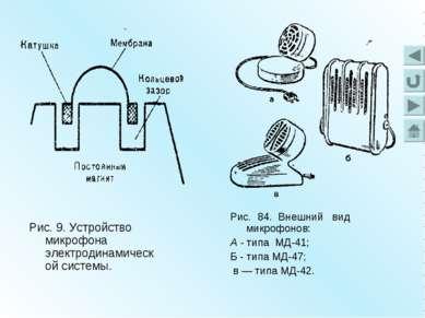 Рис. 9. Устройство микрофона электродинамической системы. Рис. 84. Внешний ви...