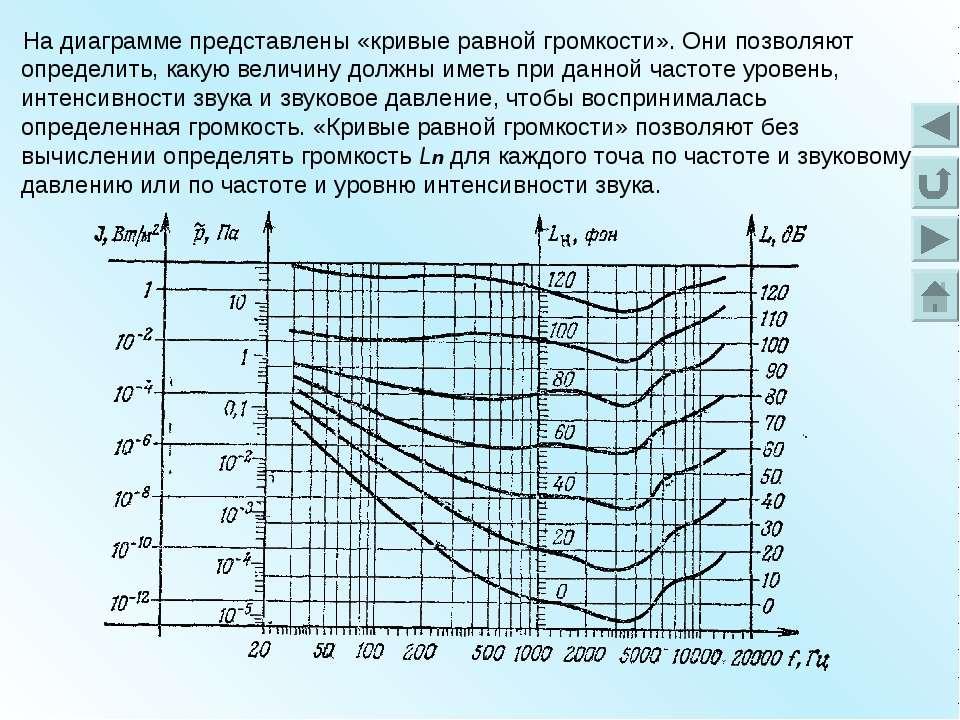 На диаграмме представлены «кривые равной громкости». Они позволяют определить...
