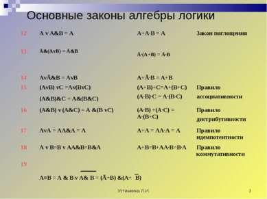 Устимкина Л.И. * Основные законы алгебры логики 12 A v A&B = A A+A∙B = A Зако...