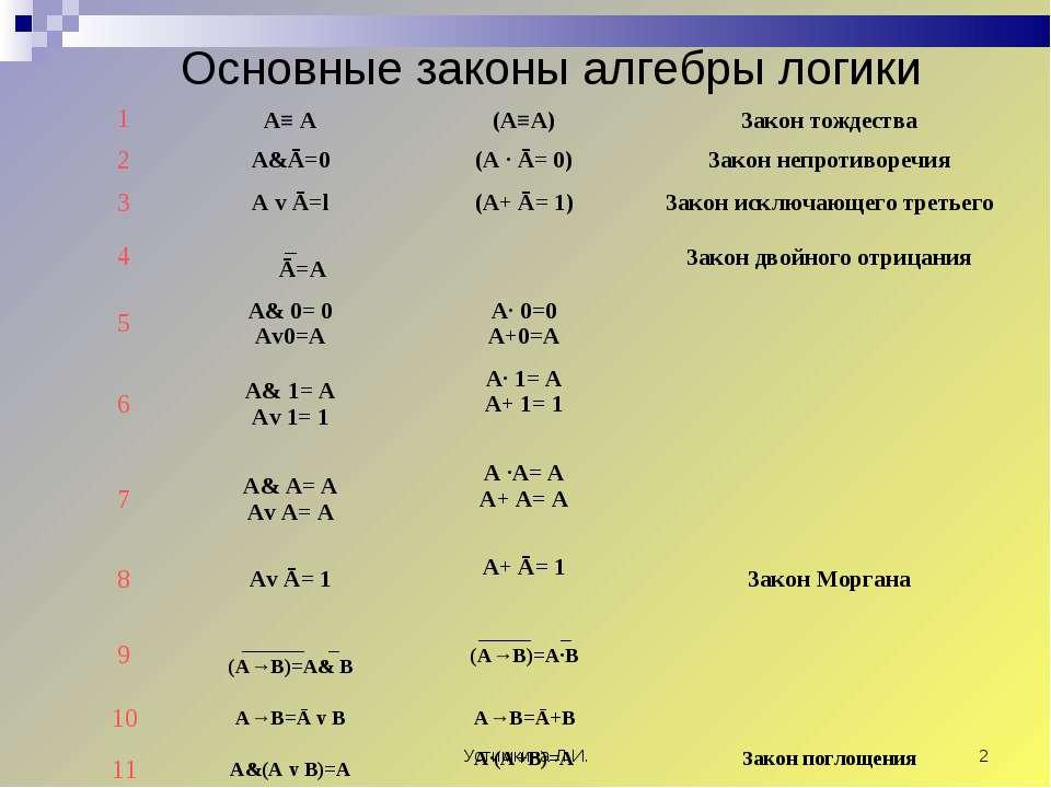 Устимкина Л.И. * Основные законы алгебры логики 1 А≡ А (А≡А) Закон тождества ...