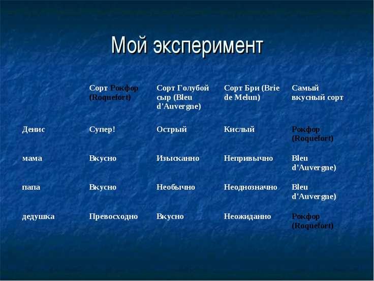 Мой эксперимент Сорт Рокфор (Roquefort) Сорт Голубой сыр (Bleu d'Auvergne) Со...