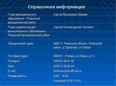 Справочная информация Глава муниципального образования – Рязанский муниципаль...