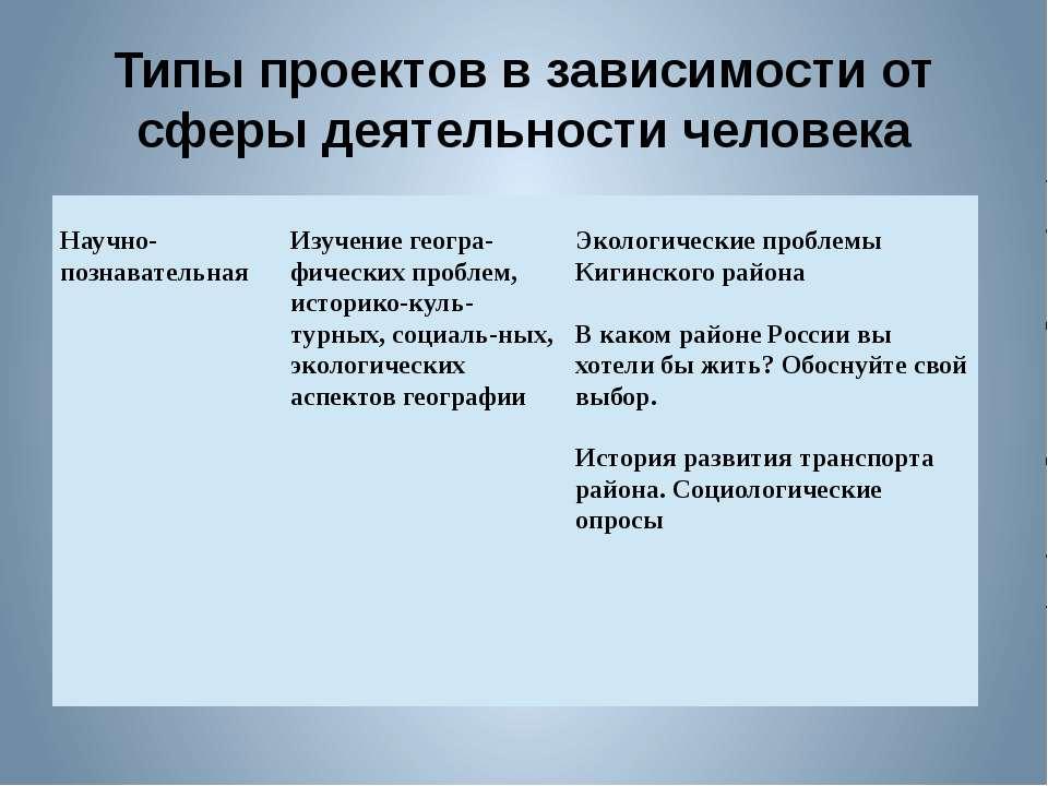 Типы проектов в зависимости от сферы деятельности человека Научно-познаватель...