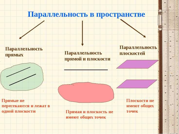 Параллельность в пространстве Параллельность прямых Параллельность прямой и п...