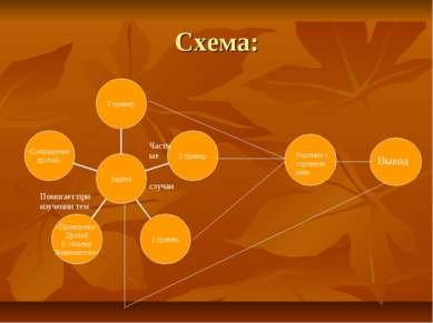 Схема: Помогает при изучении тем Решение с переменными Вывод Частные случаи