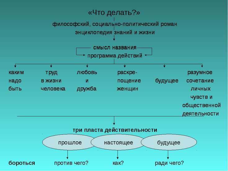 «Что делать?» философский, социально-политический роман энциклопедия знаний и...