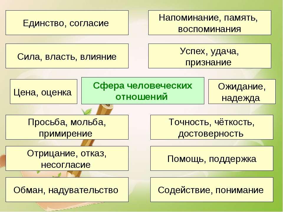 Сфера человеческих отношений Точность, чёткость, достоверность Просьба, мольб...