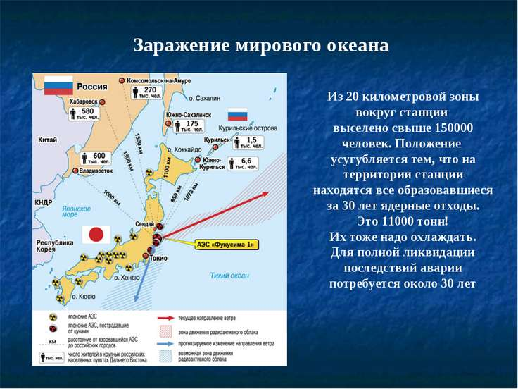 Заражение мирового океана Из 20 километровой зоны вокруг станции выселено свы...