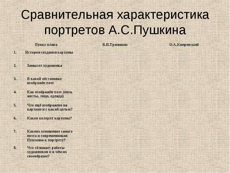 Сравнительная характеристика портретов А.С.Пушкина Пункт плана В.И.Тропинин О...