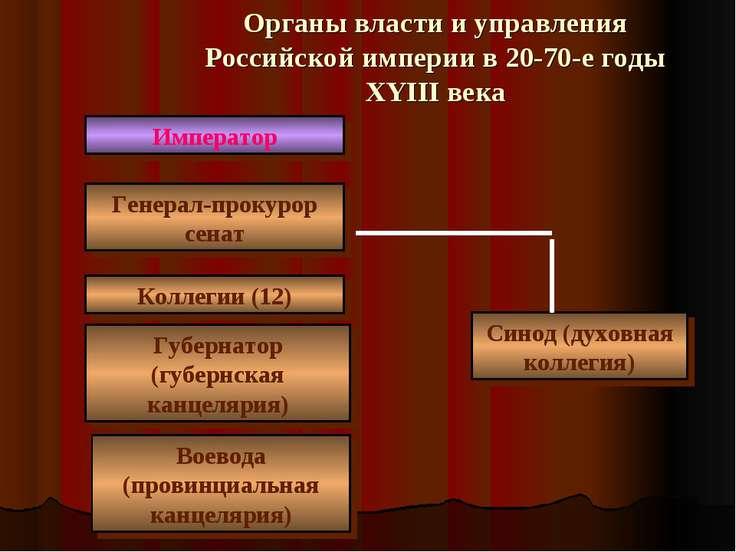 Органы власти и управления Российской империи в 20-70-е годы XYIII века Импер...
