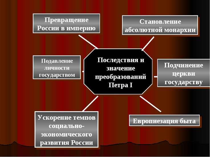 Превращение России в империю Становление абсолютной монархии Подчинение церкв...