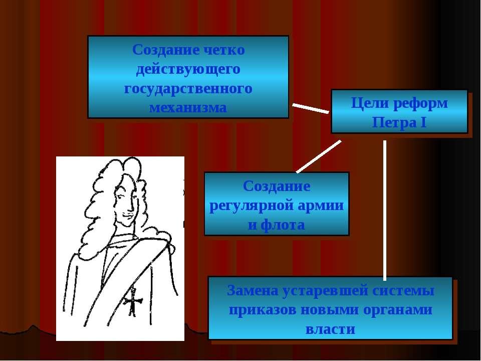 Создание четко действующего государственного механизма Цели реформ Петра I Со...