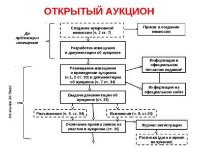 ОТКРЫТЫЙ АУКЦИОН Создание аукционной комиссии (ч. 2 ст. 7) Разработка извещен...