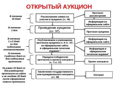 ОТКРЫТЫЙ АУКЦИОН Рассмотрение заявок на участие в аукционе (ст. 36) Проведени...