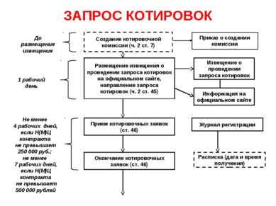ЗАПРОС КОТИРОВОК Создание котировочной комиссии (ч. 2 ст. 7) Размещение извещ...