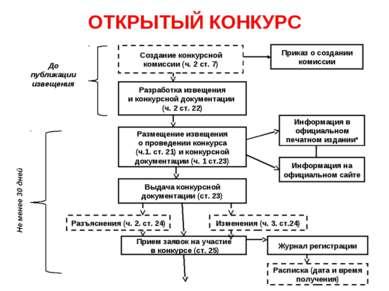 ОТКРЫТЫЙ КОНКУРС Создание конкурсной комиссии (ч. 2 ст. 7) Разработка извещен...