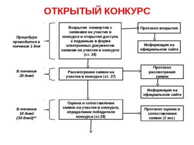 ОТКРЫТЫЙ КОНКУРС Вскрытие конвертов с заявками на участие в конкурсе и открыт...