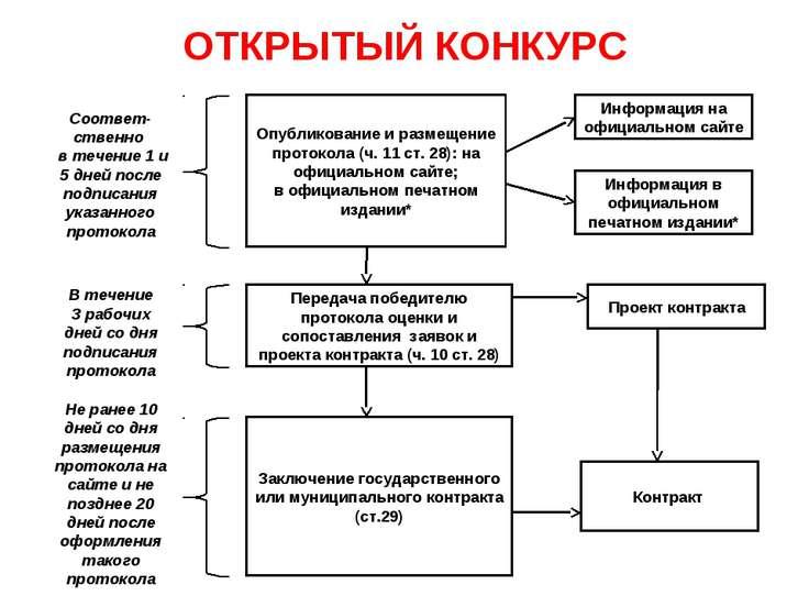ОТКРЫТЫЙ КОНКУРС Опубликование и размещение протокола (ч. 11 ст. 28): на офиц...